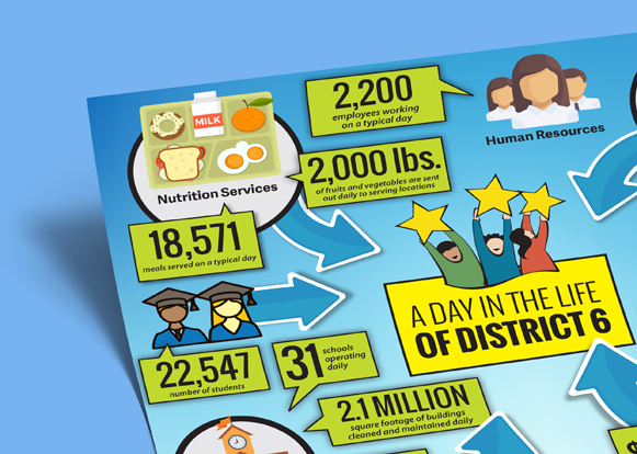 District 6 Infographic Pages